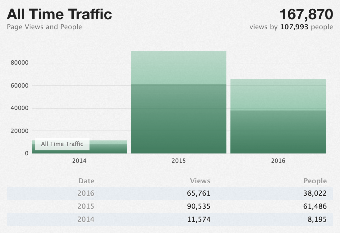 Illustration of Keep a CHANGELOG popularity with a graph of traffic over the past three years