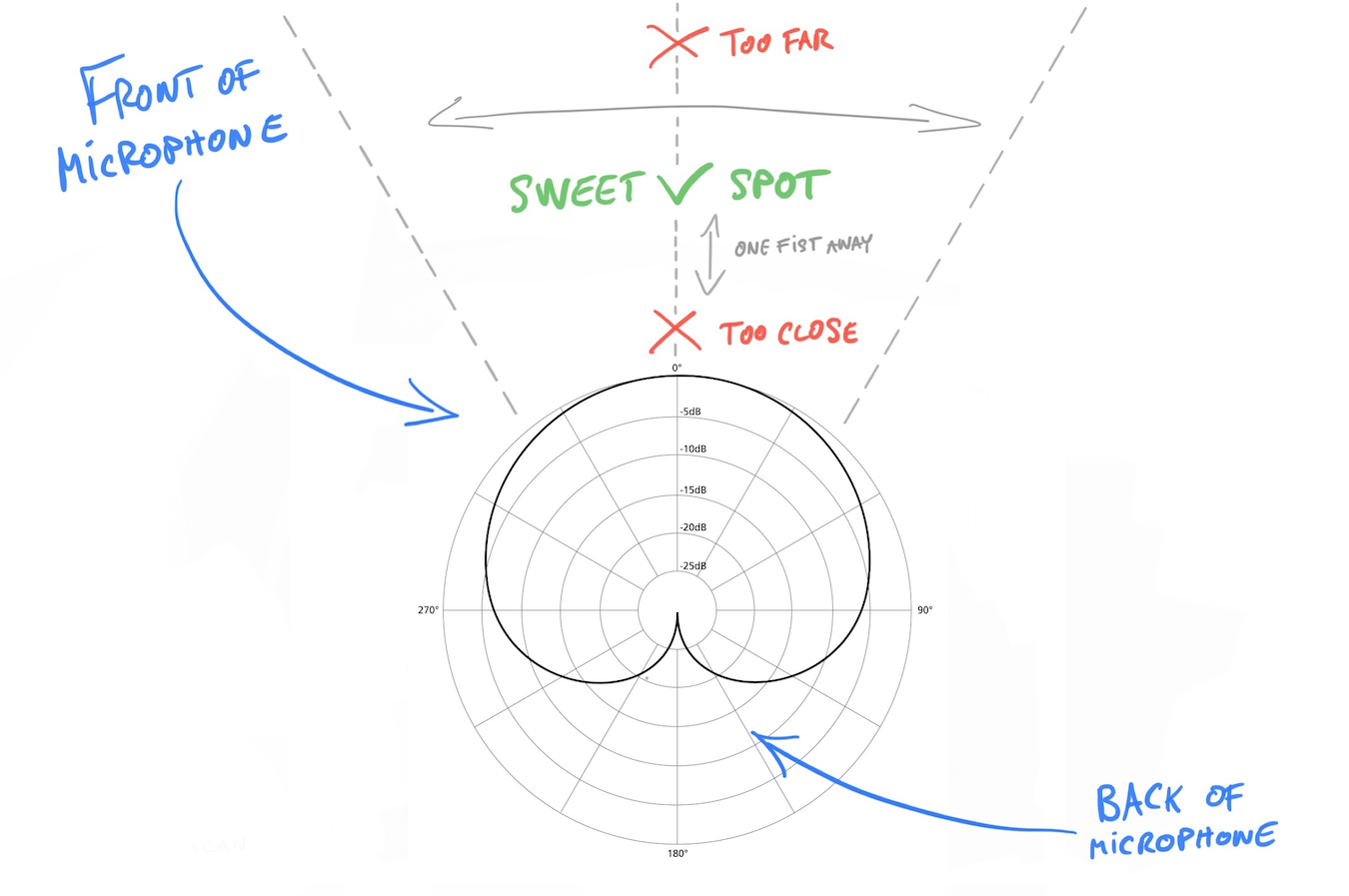 Schematic showing the cardioid polar pattern of a microphone and how the sweet spot for placing one's mouth is roughly a fist away from the front of the microphone and roughly 30 degrees around the center
