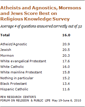 Pew Forum Survey on Religious Knowledge