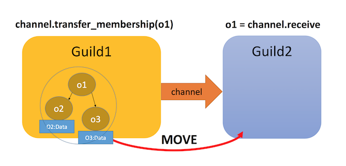 Illustration of Guild Channels moving objects from one channel to another
